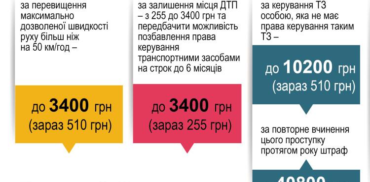 Новые штрафы и санкции за нарушения ПДД, которые планируют ввести в 2018 году